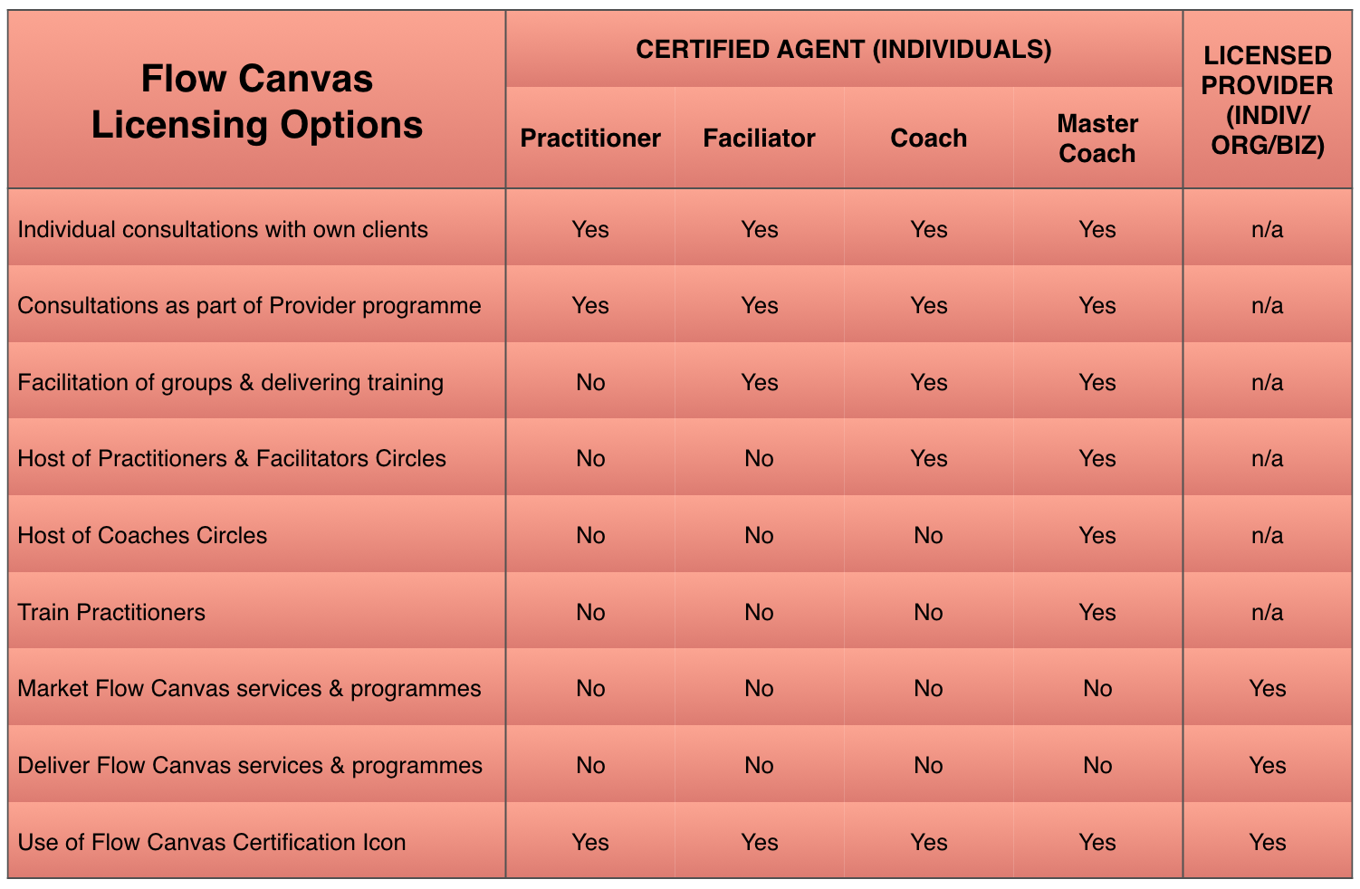 Licensing Certification Flow Canvas 1 Page Business Planning Tool